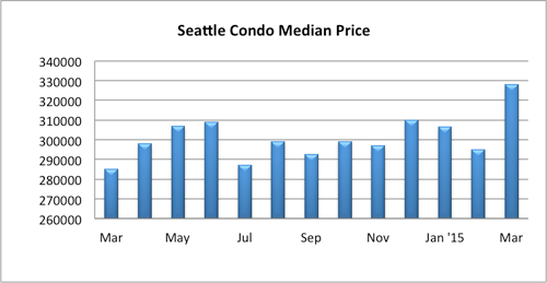 Seattle Condo Median Sales Price March 2015