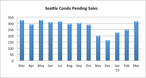 Seattle condo pending sales volume March 2015