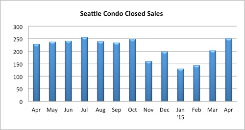 Seattle Condo Closed Sales April 2015