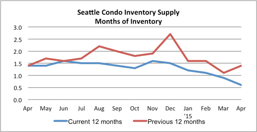 Seattle Condo Inventory Supply April 2015