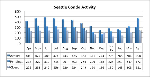 Seattle Condo Market Activity April 2015