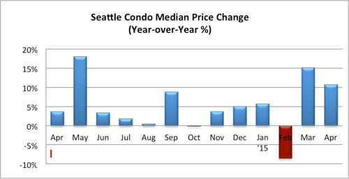 Seattle Condo Median Price Change April 2015