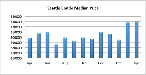 Seattle Condo Median Sales Price April 2015