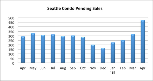 Seattle Condo Pending Sales April 2015