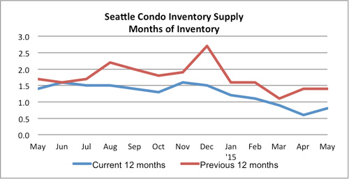 Seattle Condo Inventory Supply May 2015