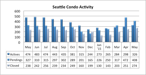 Seattle Condo Market Activity May 2015