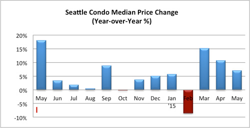 Seattle Condo Median Price Change May 2015