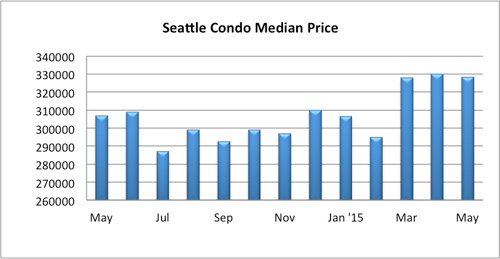 Seattle Condo Median Price May 2015