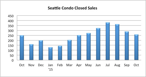 Seattle Condo Closed Sale October 2015