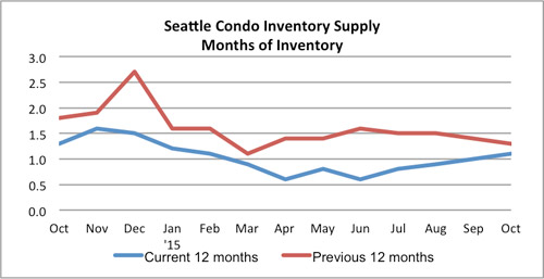 Seattle Condo Inventory Supply October 2015