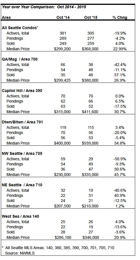 Seattle Condo Market Stats October 2015