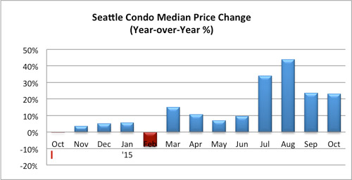 Seattle Condo Median Price Change October 2015
