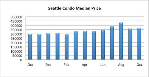 Seattle Condo Median Price October 2015