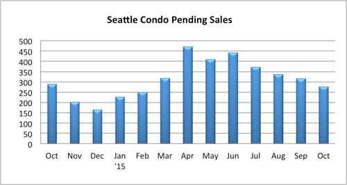 Seattle Condo Pending Sales October 2015