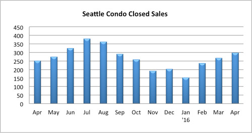 Seattle Condo Closed Sales April 2016