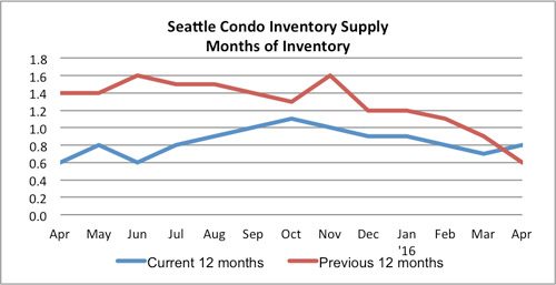 Seattle Condo Inventory Supply April 2016