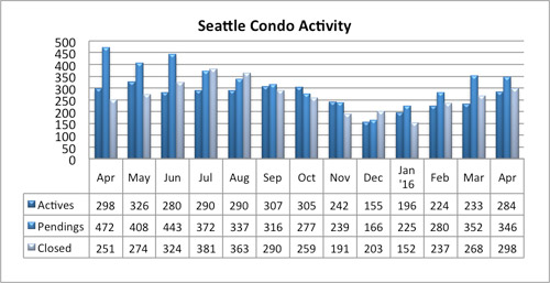 Seattle Condo Market Activity April 2016