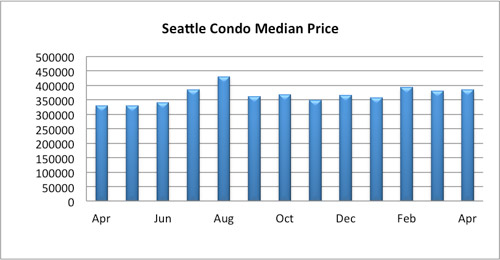 Seattle Condo Median Price April 2016
