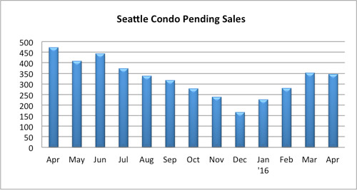 Seattle Condo Pending Sales April 2016