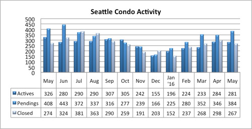 Seattle Condo Activity May 2016