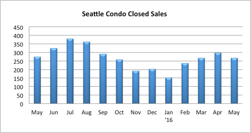 Seattle Condo Closed Sales May 2016