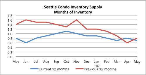 Seattle Condo Inventory Supply May 2016