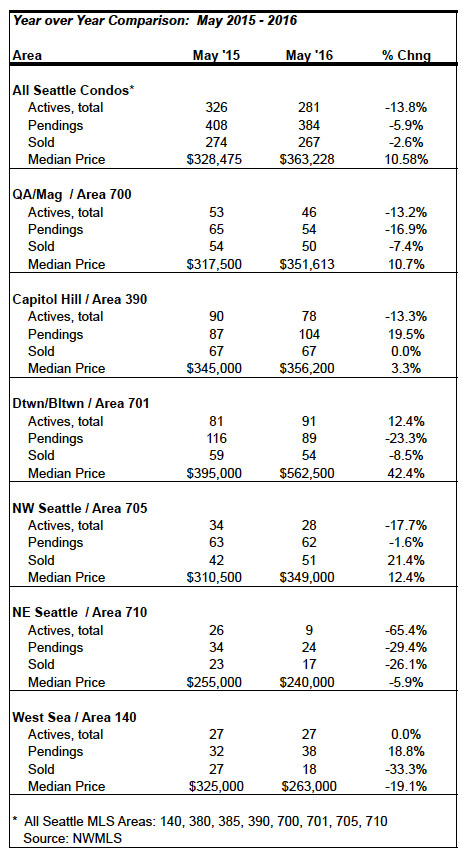 Seattle Condo Market Update Stats May 2016