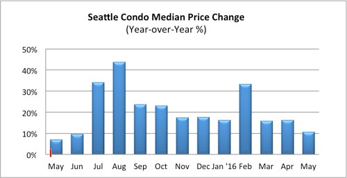 Seattle Condo Median Price Change May 2016