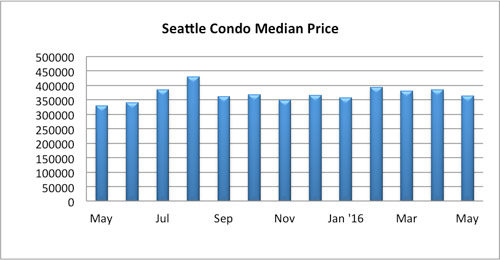 Seattle Condo Median Price May 2016