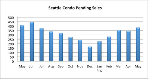 Seattle Condo Pending Sales May 2016
