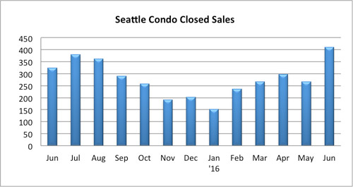 Seattle Condo Closed Sales July 2016