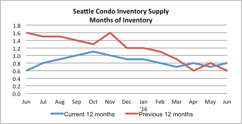 Seattle Condo Inventory Supply July 2016