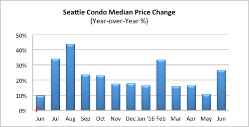 Seattle Condo Median Price Change June 2016