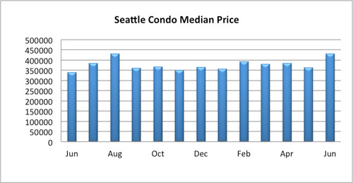 Seattle Condo Median Price July 2016