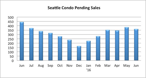 Seattle Condo Pending Sales July 2016