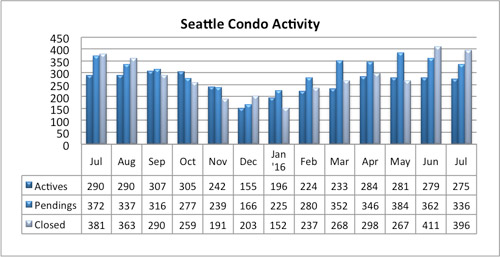 Seattle Condo Market Activity July 2016