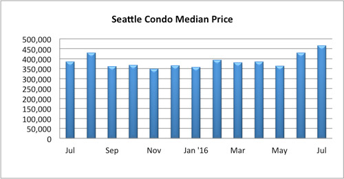 Seattle Condo Median Sales Price July 2016