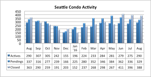 seattle condo activity august 2016
