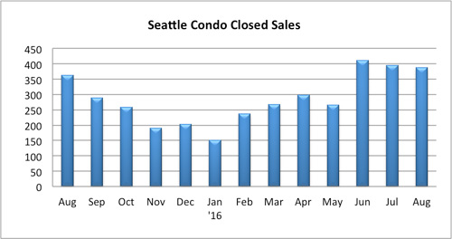 seattle condo closed sales august 2016