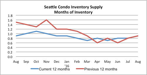seattle condo inventory august 2016