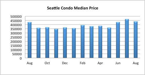 seattle condo median price august 2016