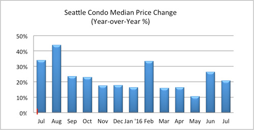 Seattle condo median price change August 2016