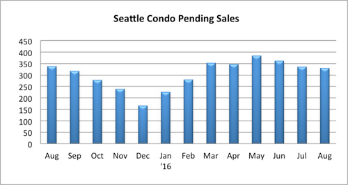 seattle condo pending sales august 2016