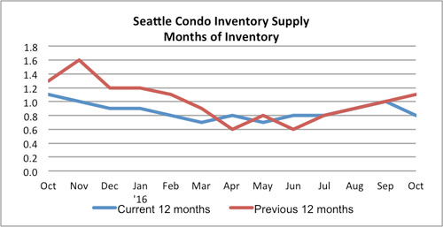 seattle condo inventory supply october 2016