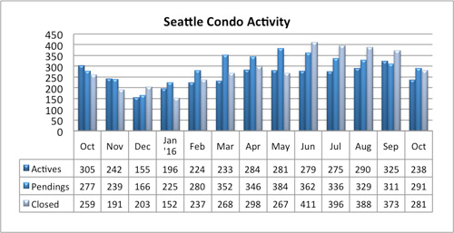 seattle condo market activity october 2016