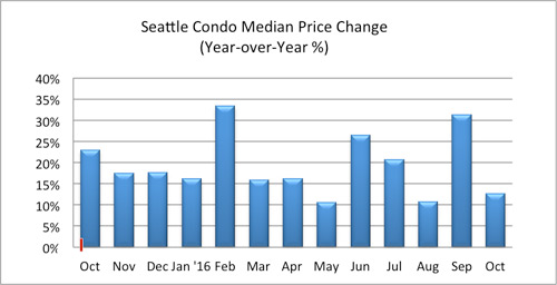 seattle condo median price change october 2016