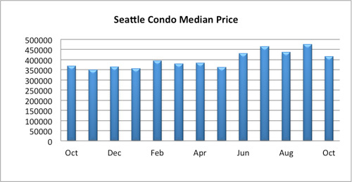 seattle condo median price october 2016
