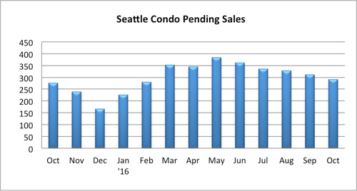seattle condo pending sales october 2016