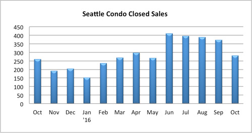 seattle condo solds october 2016