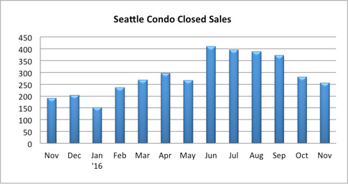 seattle condo closed sales november 2016